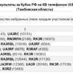 Анализ участия команды Тамбовской области в Кубках России на КВ телефоном (SSB) и телеграфом (CW) в период 2010 – 2017 годы